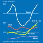 precios agrícolas 2